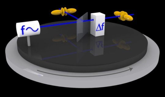 Testing the symmetry of space time by means of atomic clocks
