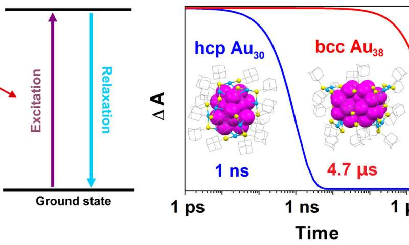 Chemists manipulate the quantum states of gold nanoclusters