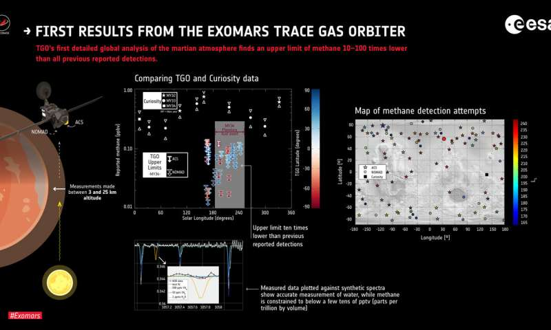 Martian methane mystery First results from the ExoMars Trace Gas Orbiter