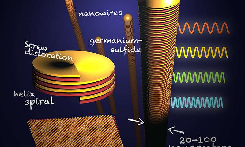 Research team discovers perfectly imperfect twist on nanowire growth
