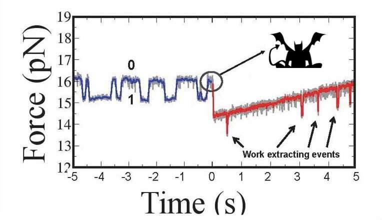Researchers develop new variant of Maxwells demon at nanoscale