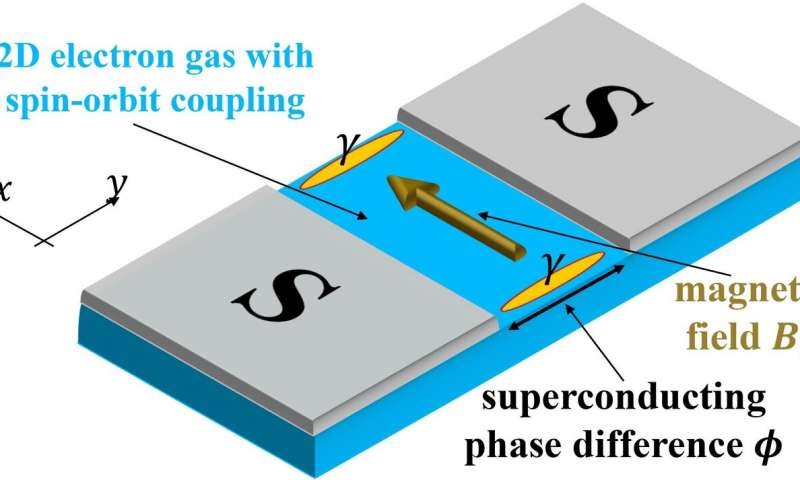 Computing faster with quasi particles