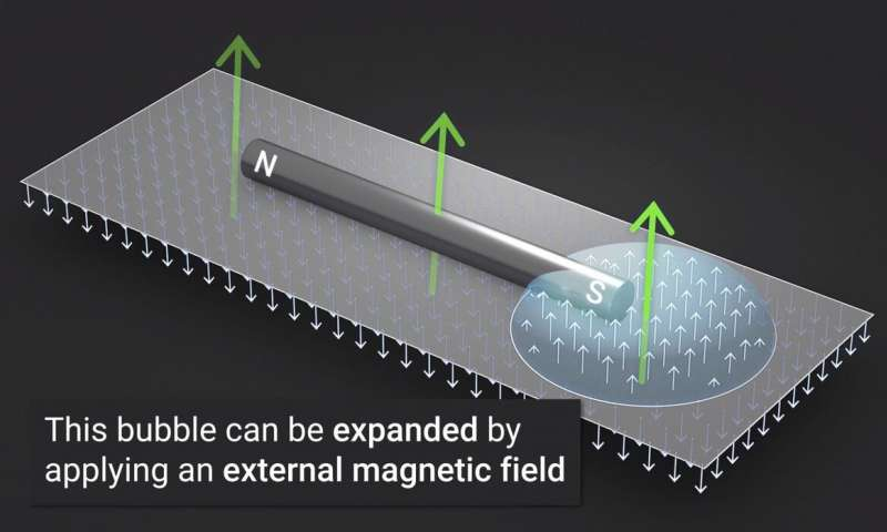 A bubbly new way to detect the magnetic fields of nanometer scale particles