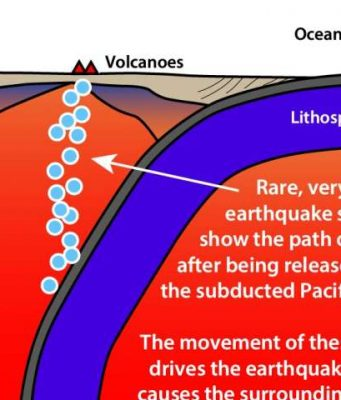 Earthquake swarms reveal missing piece of tectonic plate volcano puzzle