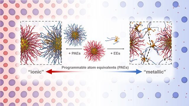 Electron behaving nanoparticles rock current understanding of matter