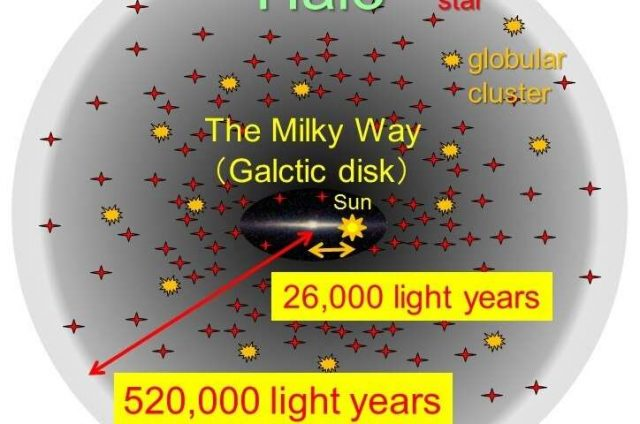 Subaru Telescope identifies the outermost edge of the Milky Way system