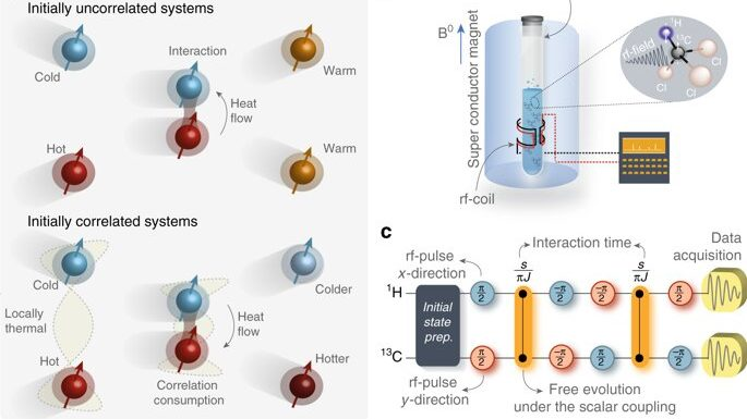 cropped Experiment reverses the direction of heat flow