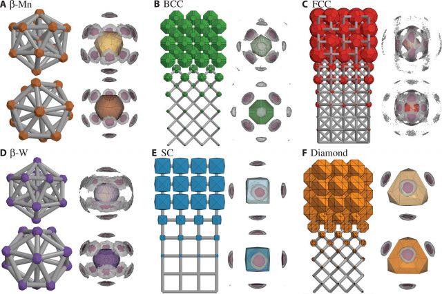 Digital alchemy to reverse engineer new materials