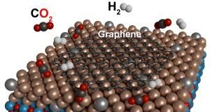 Producing graphene from carbon dioxide