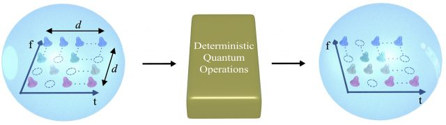 Researchers build transistor like gate for quantum information processing – with qudits