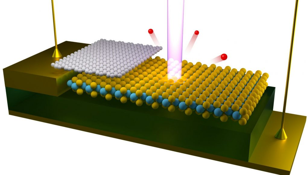cropped First ever visualizations of electrical gating effects on electronic structure