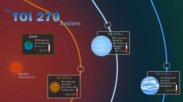 cropped NASAs TESS mission finds missing link planets