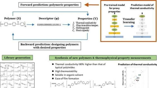 cropped Successful application of machine learning in the discovery of new polymers