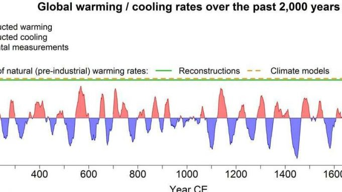 cropped The climate is warming faster than it has in the last 2000 years