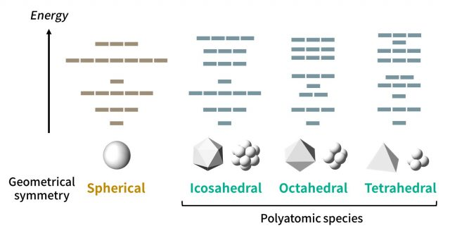 Discovery of periodic tables for molecules