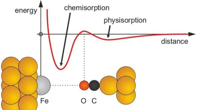 cropped Initial repulsion in chemical bonding does not rule out subsequent attraction