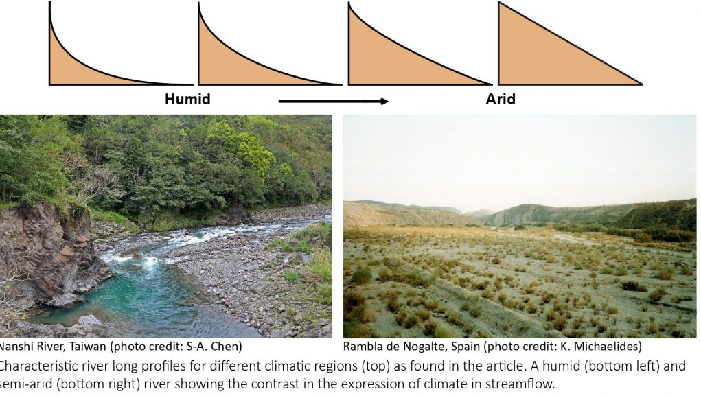 cropped New research identifies a climate signature in rivers globally