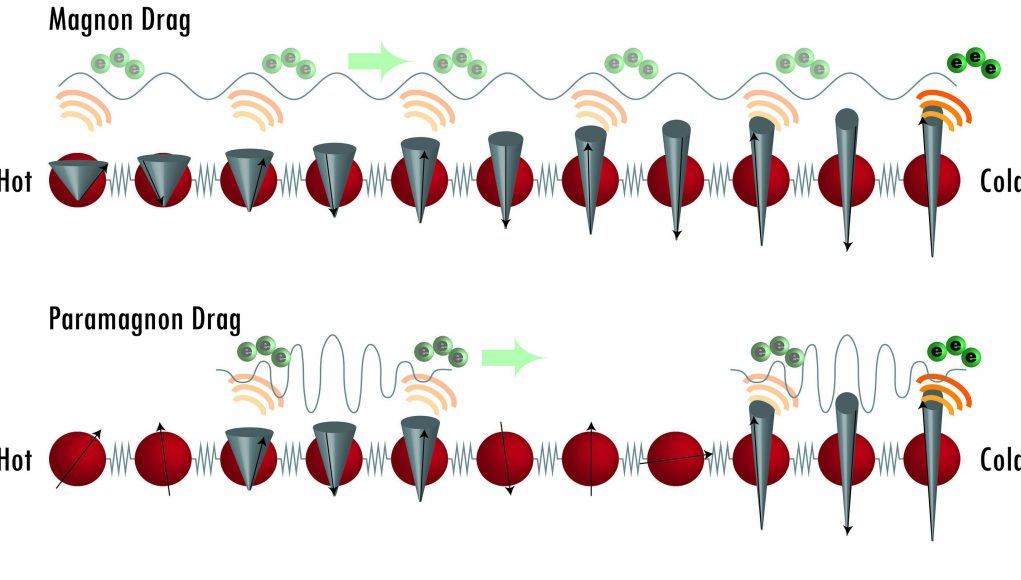 cropped Paramagnetic spins take electrons for a ride produce electricity from heat