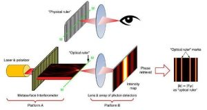 cropped Scientists develop optical ruler that can measure down to the nanoscale