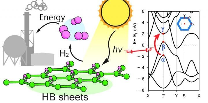Hydrogen boride nanosheets A promising material for hydrogen carrier