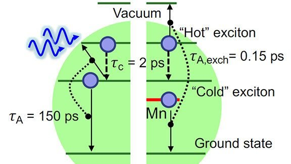 cropped Modified quantum dots capture more energy from light and lose less to heat