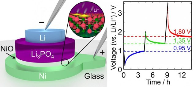 Small fast and highly energy efficient memory device inspired by lithium ion batteries