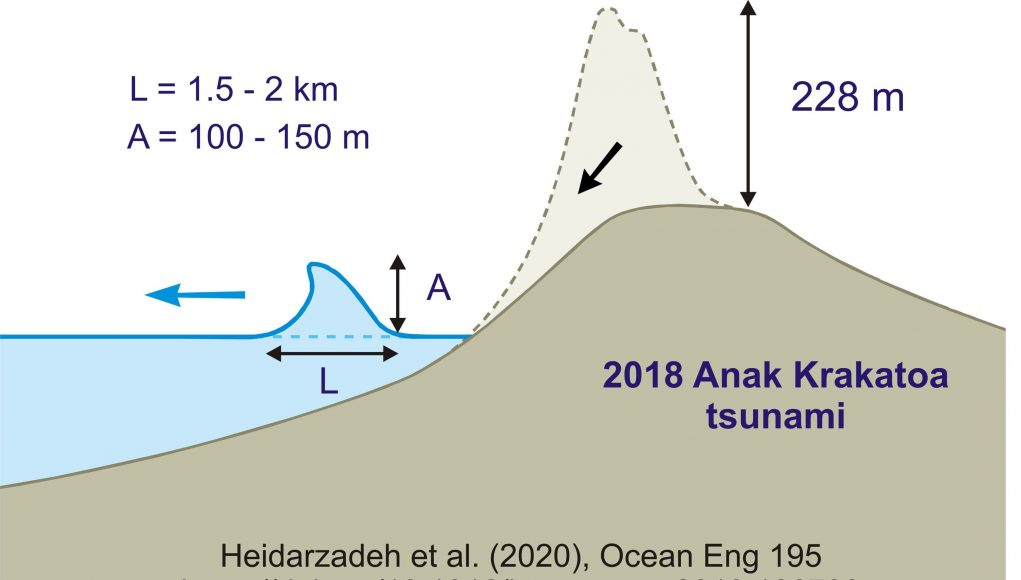 Tsunami unleashed by Anak Krakatoa eruption was at least 100m high scaled