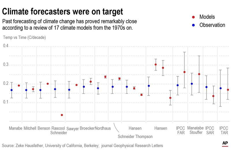 Climate models are often attacked but most of the time theyre remarkably good