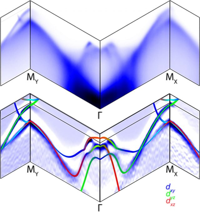 Electronic map reveals rules of the road in superconductor
