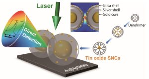 Nanoscience breakthrough Probing particles smaller than a billionth of a meter