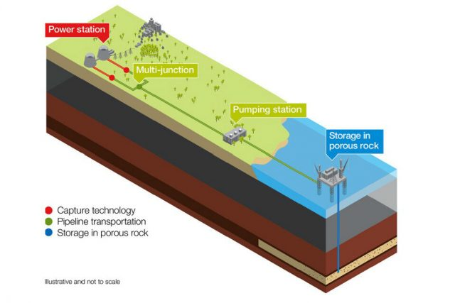 Research shows ramping up carbon capture could be key to mitigating climate change