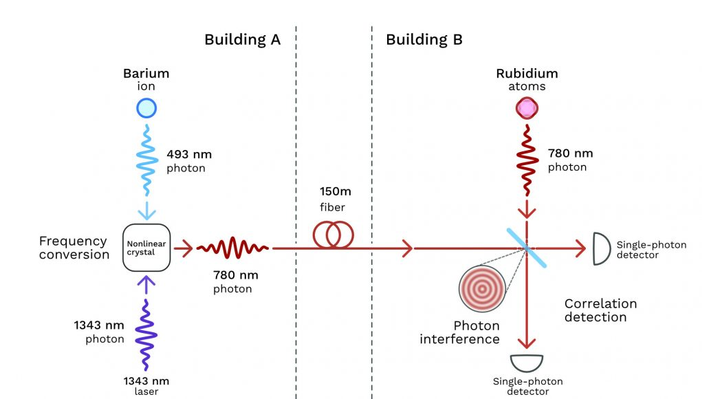 Scientists correlate photon pairs of different colors generated in separate buildings