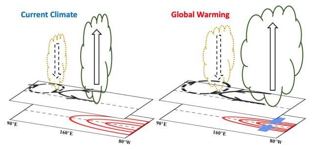 El Niño Southern Oscillation heat engine shifts eastward under global warming