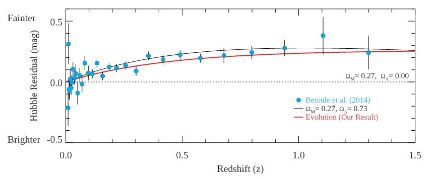 New evidence shows that the key assumption made in the discovery of dark energy is in error