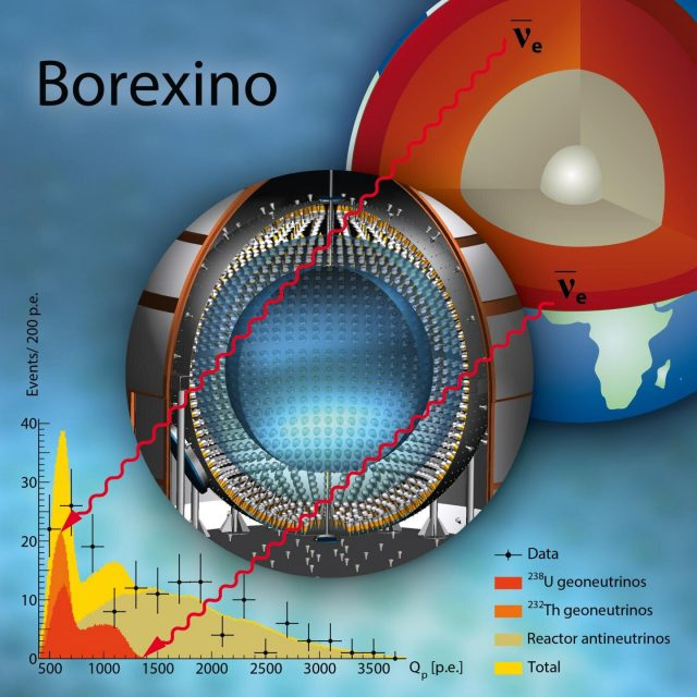 Signals from inside the Earth Borexino experiment releases new data on geoneutrinos
