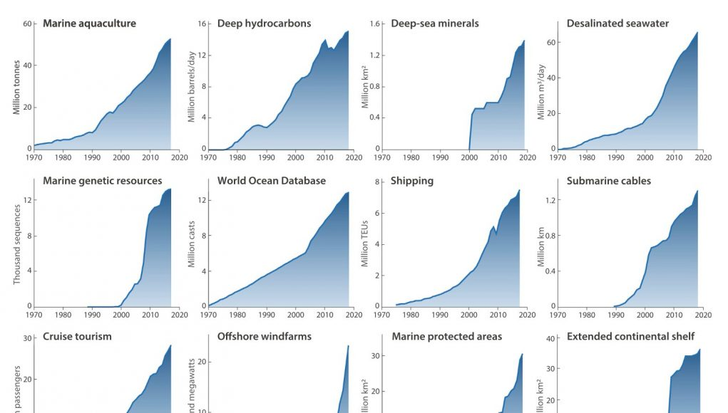 The Blue Acceleration Recent colossal rise in human pressure on ocean quantified