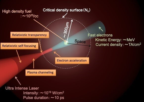 Using relativistic effects for laser fusion A new approach for clean power