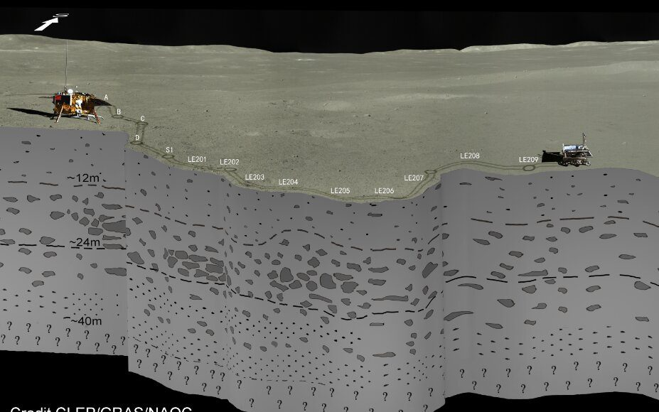Digging into the far side of the moon ChangE 4 probes 40 meters into lunar surface