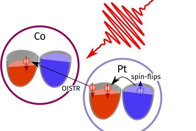 How laser pulses can manipulate magnetization via ultrafast transfer of electrons