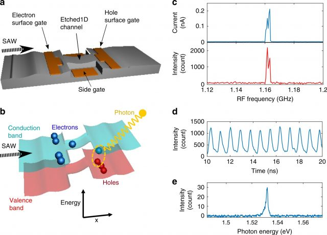 Producing single photons from a stream of single electrons