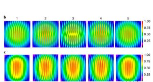 Researchers create new state of light