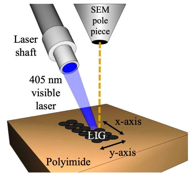 Researchers shrink laser-induced graphene for flexible electronics