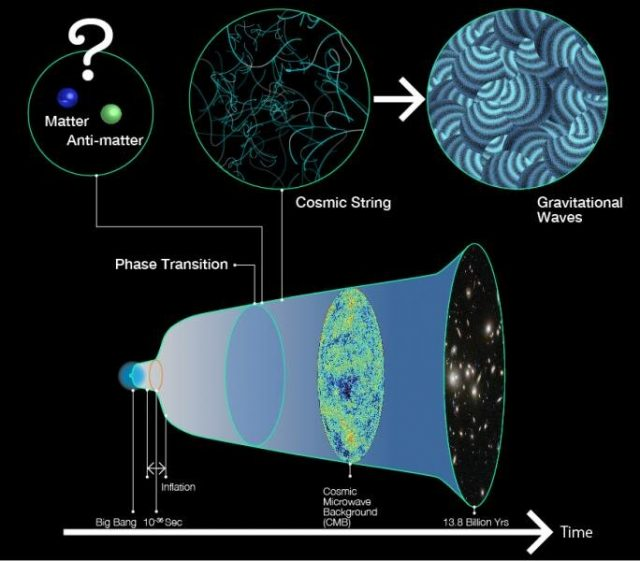 Showing how the tiniest particles in our Universe saved us from complete annihilation