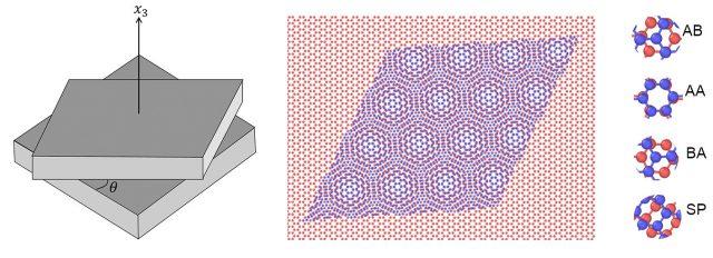 Magic twist angles of graphene sheets identified
