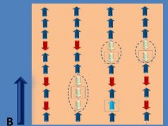 Bethe strings experimentally observed