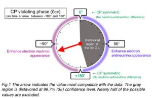 Closing in on matter antimatter asymmetry T2K results restrict possible values of neutrino CP phase