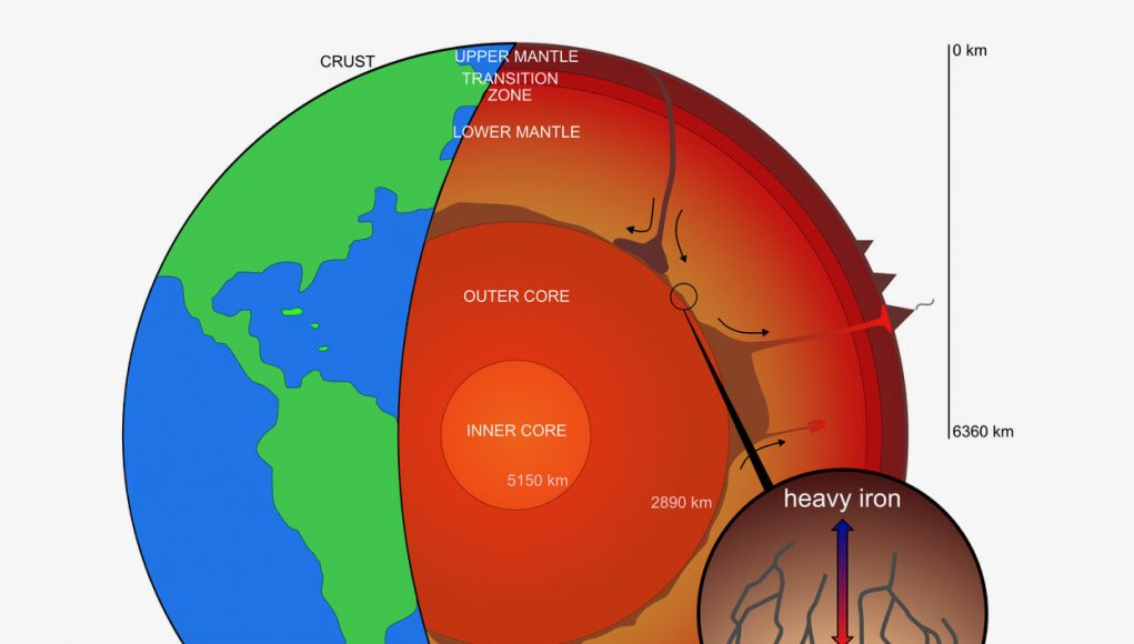 Heavy iron isotopes leaking from Earths core