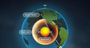 Growing mountains or shifting ground What is going on in Earths inner core