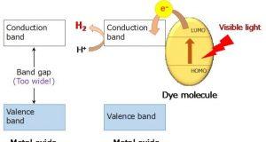 New nanomaterial developed to split water molecules obtain dihydrogen under sunlight
