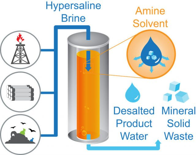 Unorthodox desalination method could transform global water management